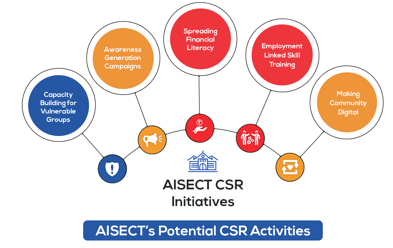 Aisect CSR initiatives
