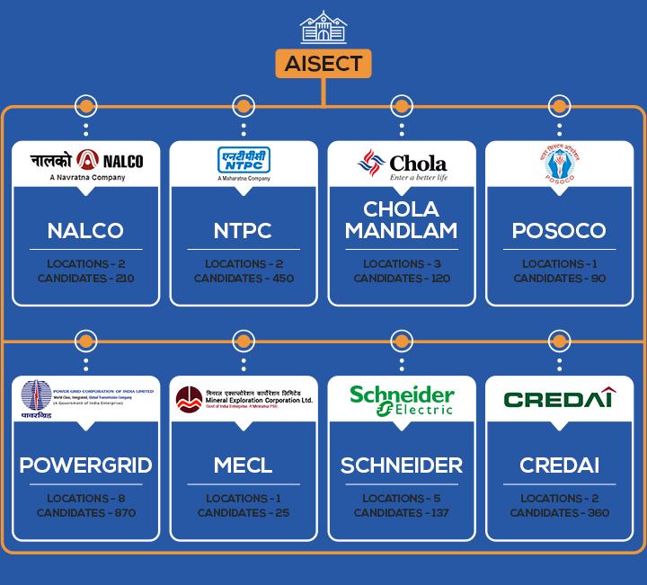 CSR portfolio