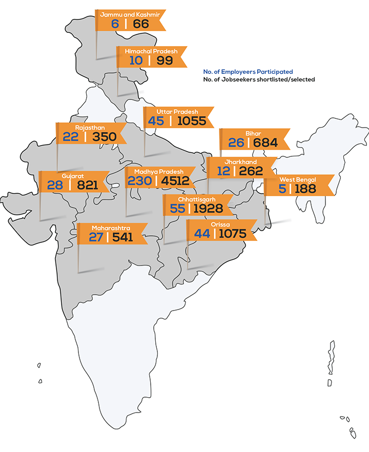 effected areas of rojgar mela